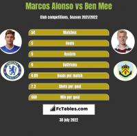 Marcos Alonso vs Ben Mee h2h player stats