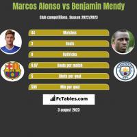 Marcos Alonso vs Benjamin Mendy h2h player stats