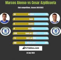 Marcos Alonso vs Cesar Azpilicueta h2h player stats