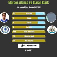 Marcos Alonso vs Ciaran Clark h2h player stats