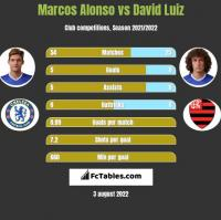 Marcos Alonso vs David Luiz h2h player stats
