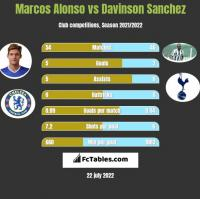 Marcos Alonso vs Davinson Sanchez h2h player stats