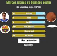 Marcos Alonso vs DeAndre Yedlin h2h player stats