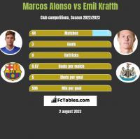 Marcos Alonso vs Emil Krafth h2h player stats