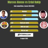 Marcos Alonso vs Erdal Rakip h2h player stats