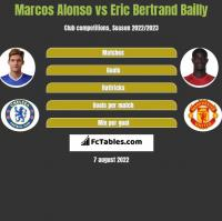 Marcos Alonso vs Eric Bertrand Bailly h2h player stats
