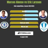 Marcos Alonso vs Eric Larsson h2h player stats