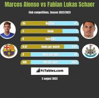 Marcos Alonso vs Fabian Lukas Schaer h2h player stats