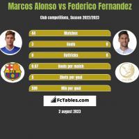Marcos Alonso vs Federico Fernandez h2h player stats