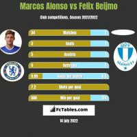 Marcos Alonso vs Felix Beijmo h2h player stats