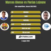 Marcos Alonso vs Florian Lejeune h2h player stats