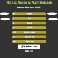 Marcos Alonso vs Franz Brorsson h2h player stats