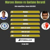 Marcos Alonso vs Gaetano Berardi h2h player stats