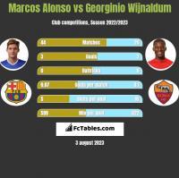 Marcos Alonso vs Georginio Wijnaldum h2h player stats