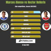 Marcos Alonso vs Hector Bellerin h2h player stats