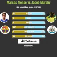 Marcos Alonso vs Jacob Murphy h2h player stats