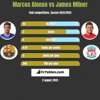 Marcos Alonso vs James Milner h2h player stats