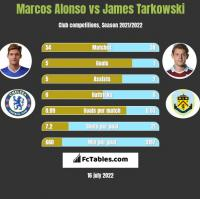 Marcos Alonso vs James Tarkowski h2h player stats
