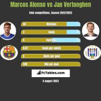 Marcos Alonso vs Jan Vertonghen h2h player stats