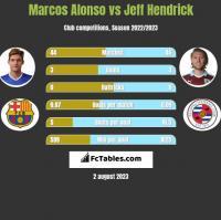 Marcos Alonso vs Jeff Hendrick h2h player stats