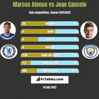 Marcos Alonso vs Joao Cancelo h2h player stats