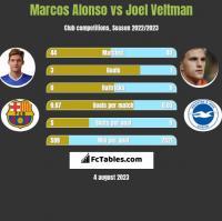 Marcos Alonso vs Joel Veltman h2h player stats