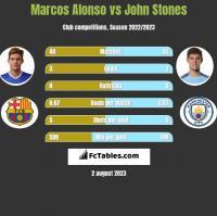 Marcos Alonso vs John Stones h2h player stats