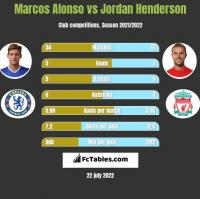 Marcos Alonso vs Jordan Henderson h2h player stats