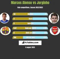 Marcos Alonso vs Jorginho h2h player stats