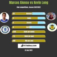Marcos Alonso vs Kevin Long h2h player stats