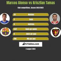 Marcos Alonso vs Krisztian Tamas h2h player stats