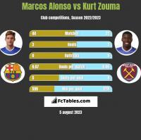 Marcos Alonso vs Kurt Zouma h2h player stats