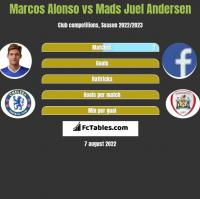 Marcos Alonso vs Mads Juel Andersen h2h player stats