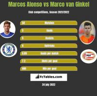 Marcos Alonso vs Marco van Ginkel h2h player stats