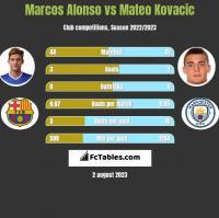 Marcos Alonso vs Mateo Kovacic h2h player stats