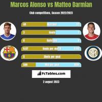 Marcos Alonso vs Matteo Darmian h2h player stats