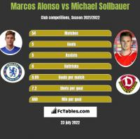 Marcos Alonso vs Michael Sollbauer h2h player stats