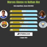 Marcos Alonso vs Nathan Ake h2h player stats