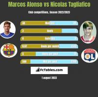 Marcos Alonso vs Nicolas Tagliafico h2h player stats
