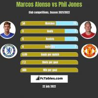 Marcos Alonso vs Phil Jones h2h player stats