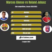 Marcos Alonso vs Roland Juhasz h2h player stats