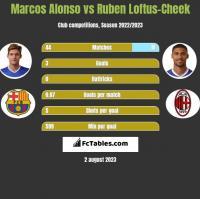 Marcos Alonso vs Ruben Loftus-Cheek h2h player stats