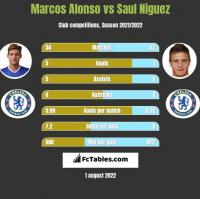 Marcos Alonso vs Saul Niguez h2h player stats