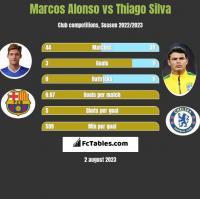 Marcos Alonso vs Thiago Silva h2h player stats