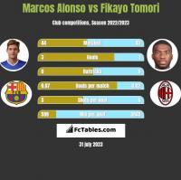 Marcos Alonso vs Fikayo Tomori h2h player stats