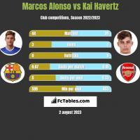 Marcos Alonso vs Kai Havertz h2h player stats