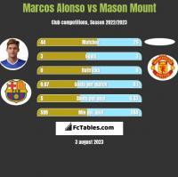 Marcos Alonso vs Mason Mount h2h player stats
