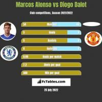 Marcos Alonso vs Diogo Dalot h2h player stats
