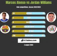Marcos Alonso vs Jordan Williams h2h player stats