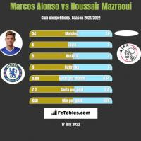 Marcos Alonso vs Noussair Mazraoui h2h player stats
